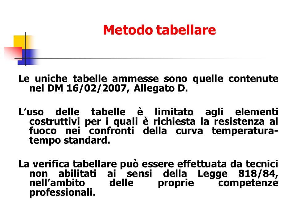 Metodo tabellare Le uniche tabelle ammesse sono quelle contenute nel DM 16/02/2007, Allegato D.