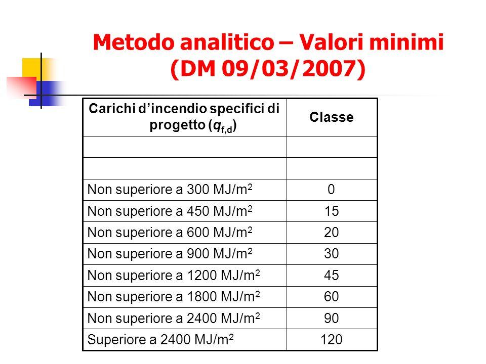 Metodo analitico – Valori minimi (DM 09/03/2007)