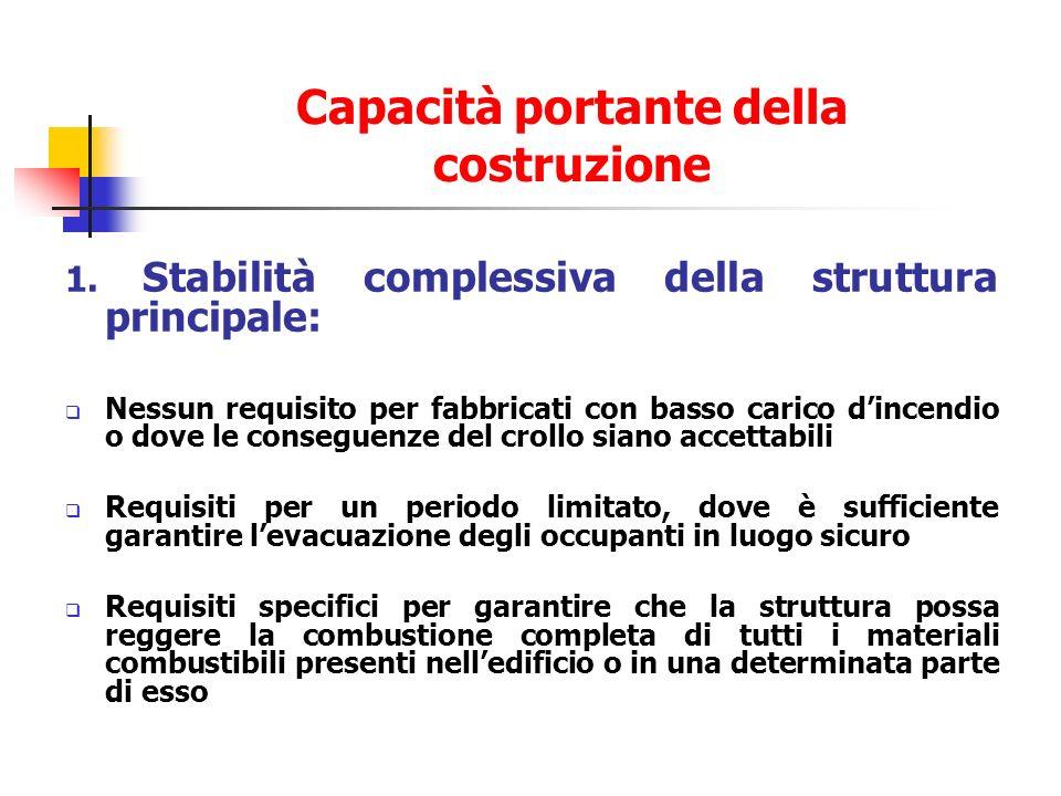 Capacità portante della costruzione