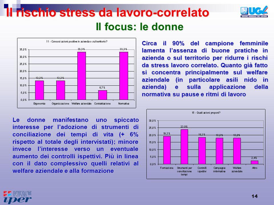 Il rischio stress da lavoro-correlato
