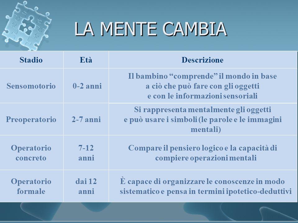 LA MENTE CAMBIA Stadio Età Descrizione Sensomotorio 0-2 anni