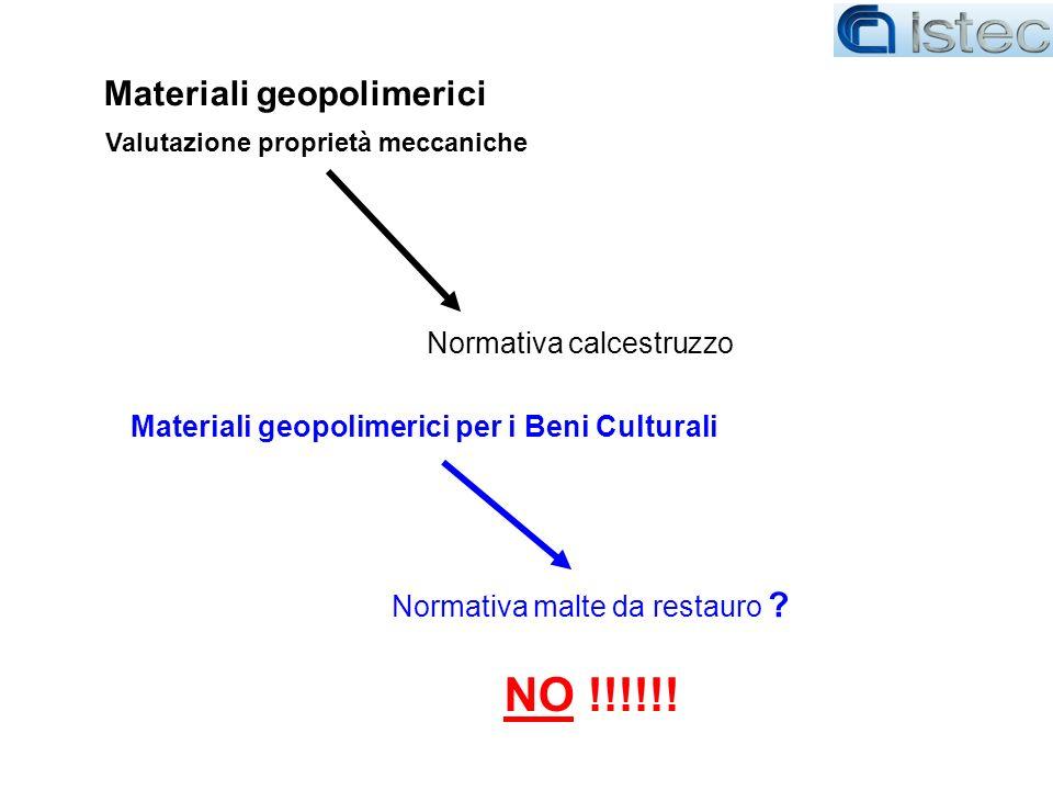 NO !!!!!! Materiali geopolimerici Normativa calcestruzzo
