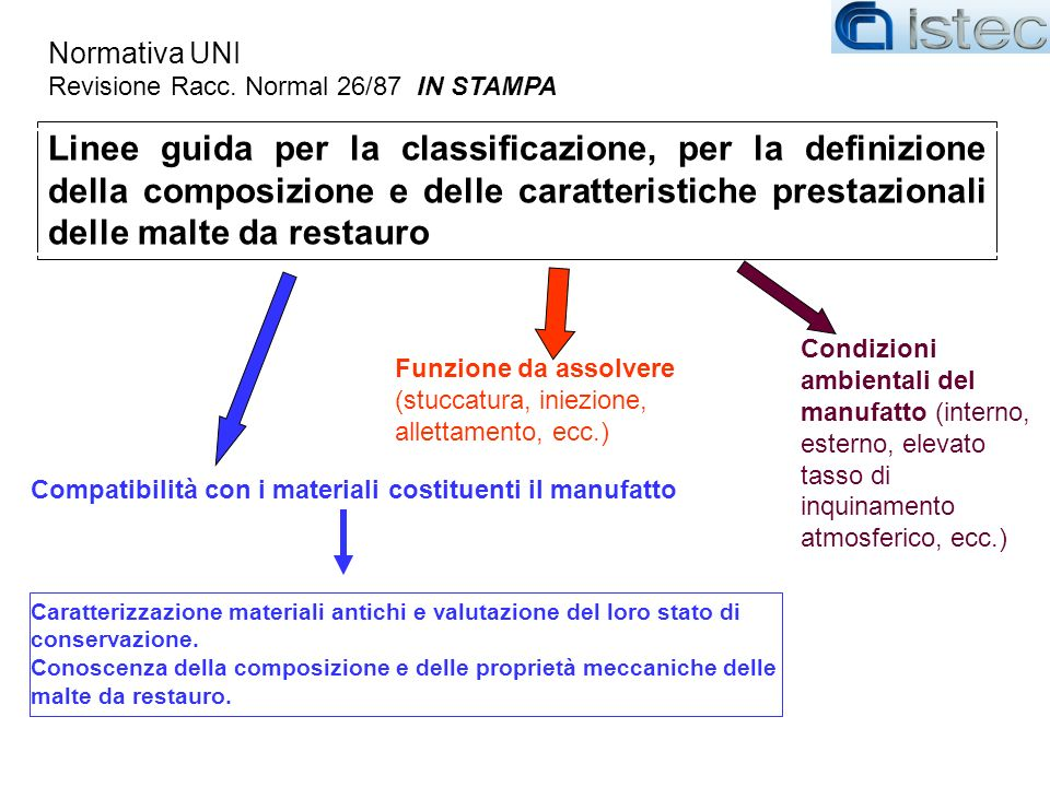 Normativa UNI Revisione Racc. Normal 26/87 IN STAMPA.