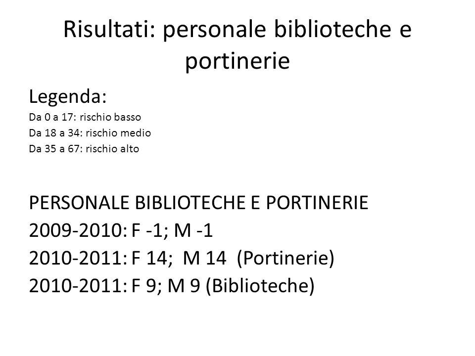 Risultati: personale biblioteche e portinerie