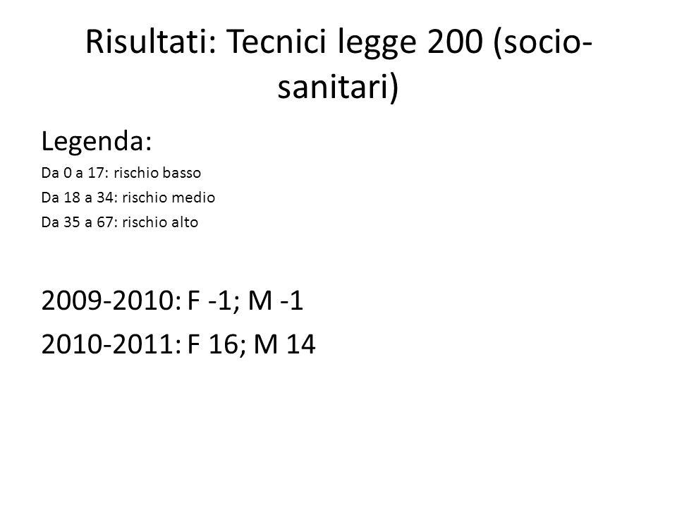 Risultati: Tecnici legge 200 (socio-sanitari)