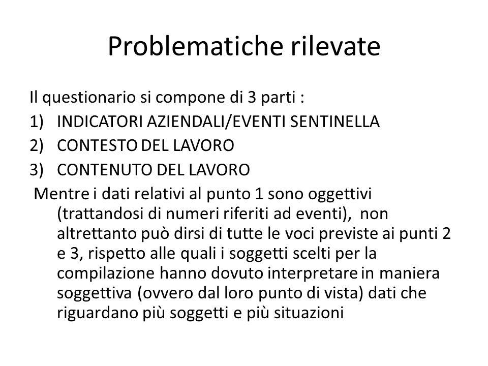 Problematiche rilevate