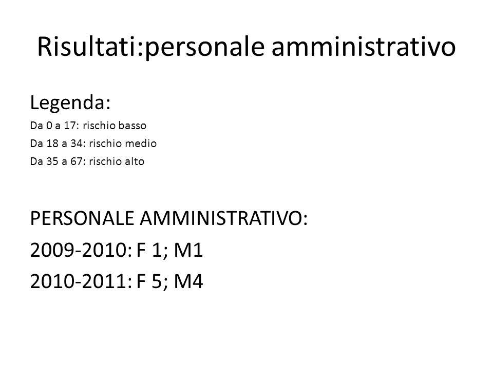Risultati:personale amministrativo