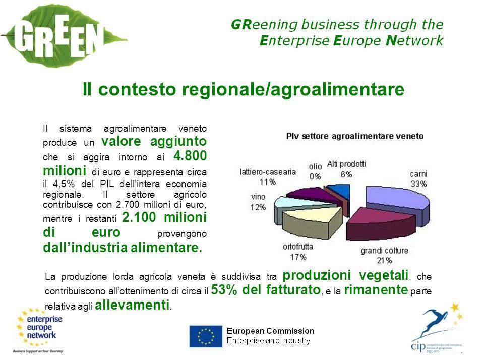 Il contesto regionale/agroalimentare