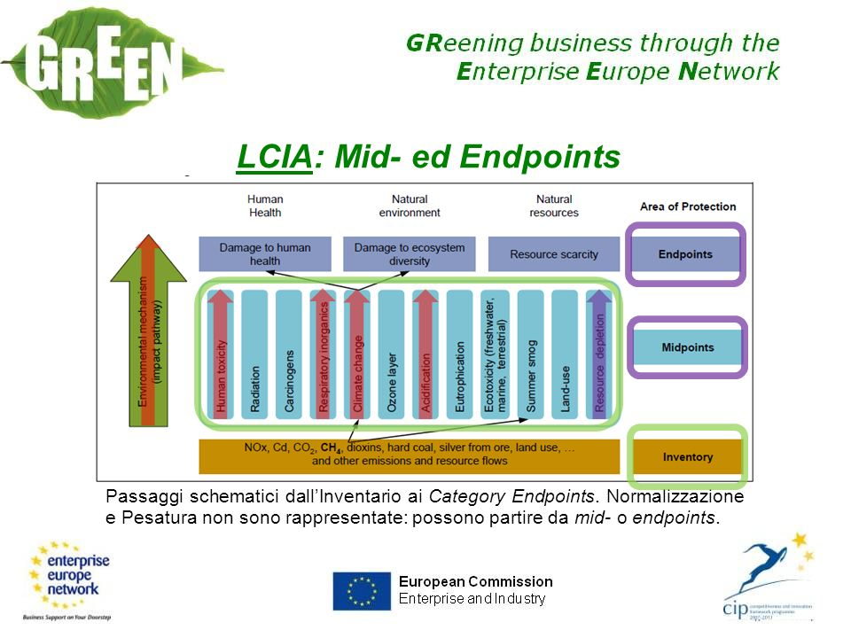 LCIA: Mid- ed Endpoints