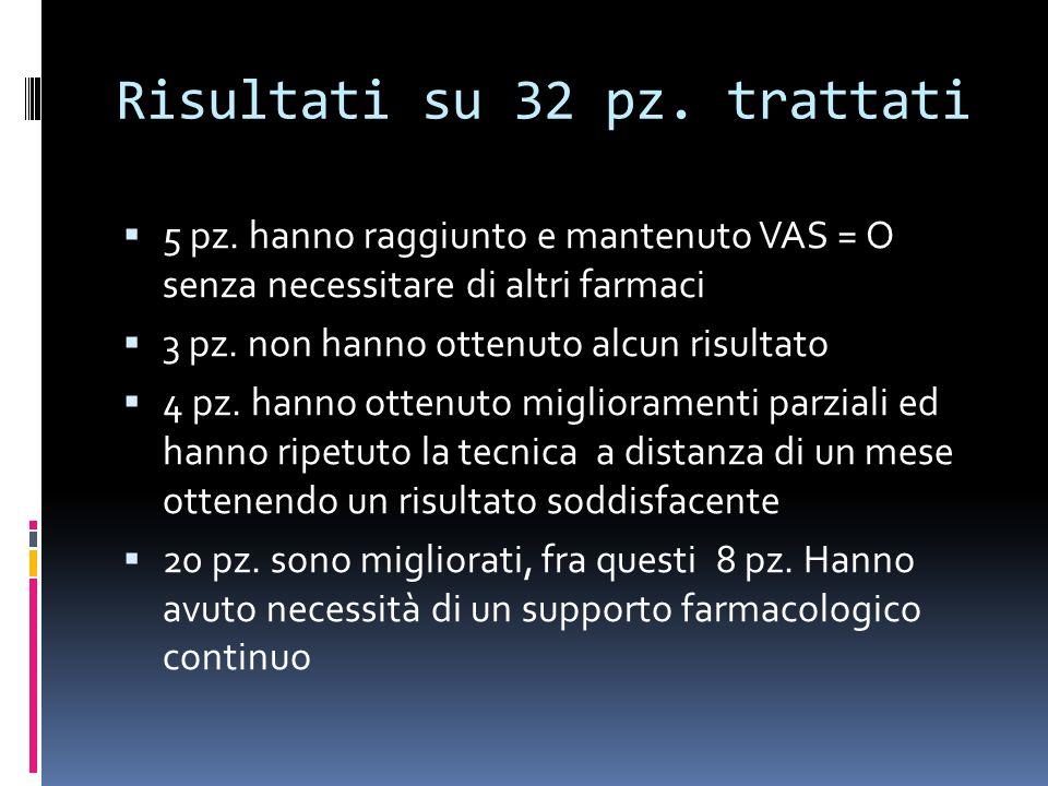 Risultati su 32 pz. trattati