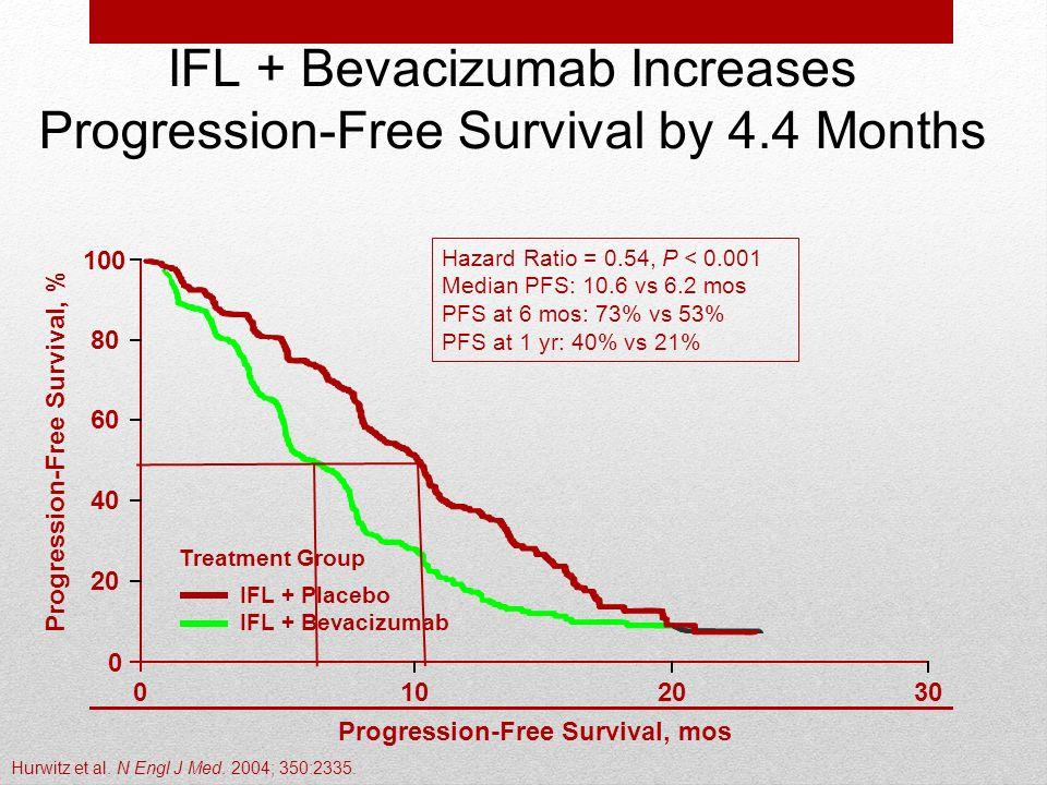 Progression-Free Survival, % Progression-Free Survival, mos