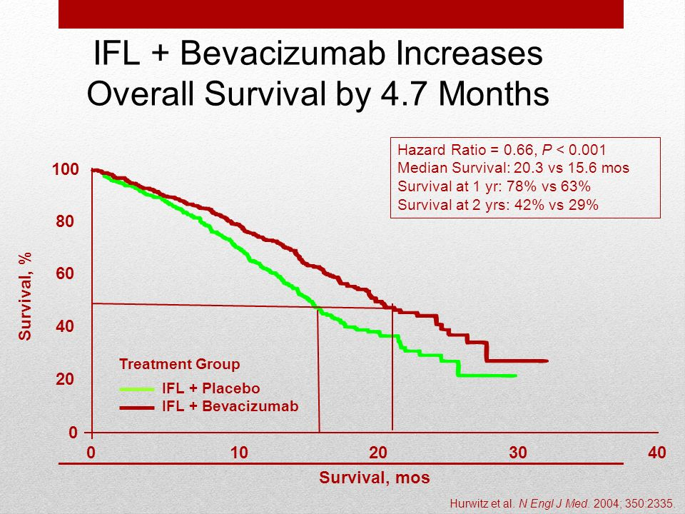 IFL + Bevacizumab Increases Overall Survival by 4.7 Months