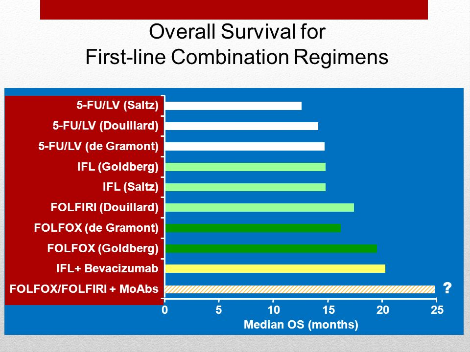 Overall Survival for First-line Combination Regimens