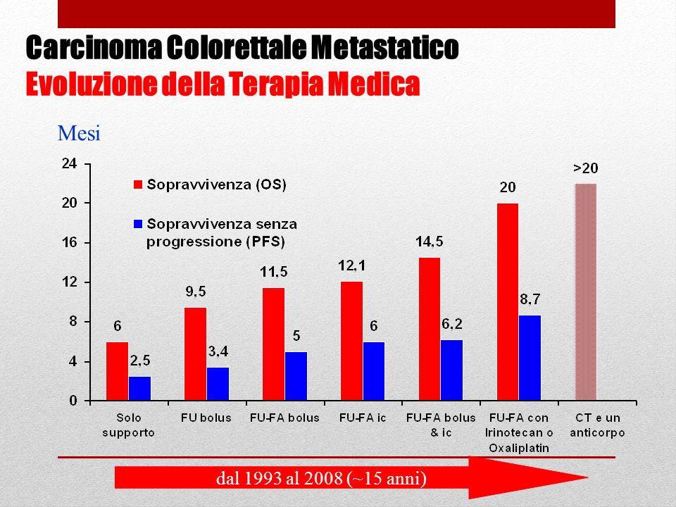 Carcinoma Colorettale Metastatico Evoluzione della Terapia Medica