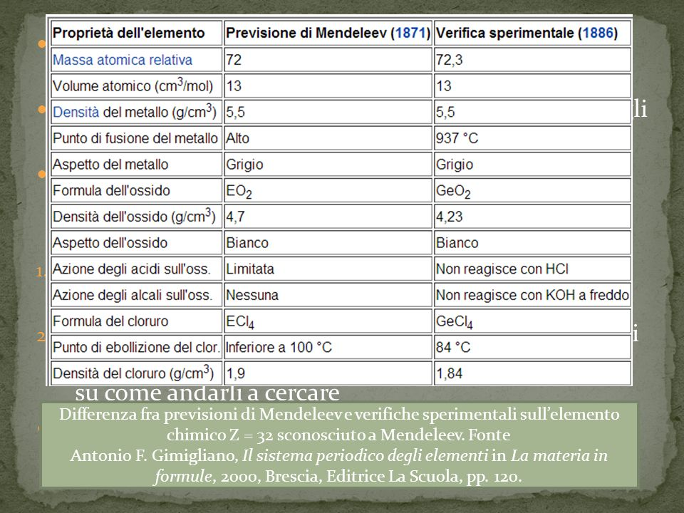 La tavola periodica di Mendeelev presentava diversi spazi vuoti
