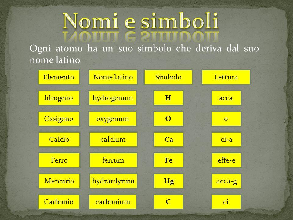 Nomi e simboli Ogni atomo ha un suo simbolo che deriva dal suo nome latino. Elemento. Nome latino.