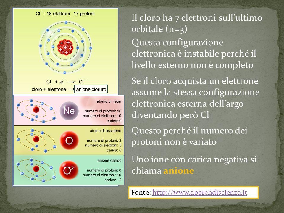 Il cloro ha 7 elettroni sull'ultimo orbitale (n=3)