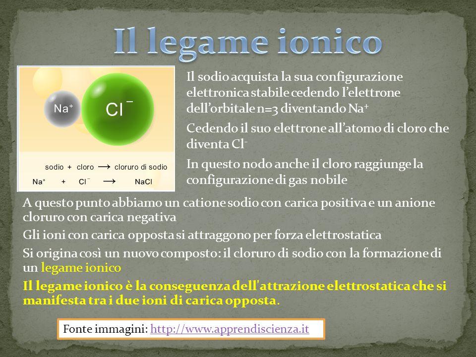 Il legame ionico Il sodio acquista la sua configurazione elettronica stabile cedendo l'elettrone dell'orbitale n=3 diventando Na+