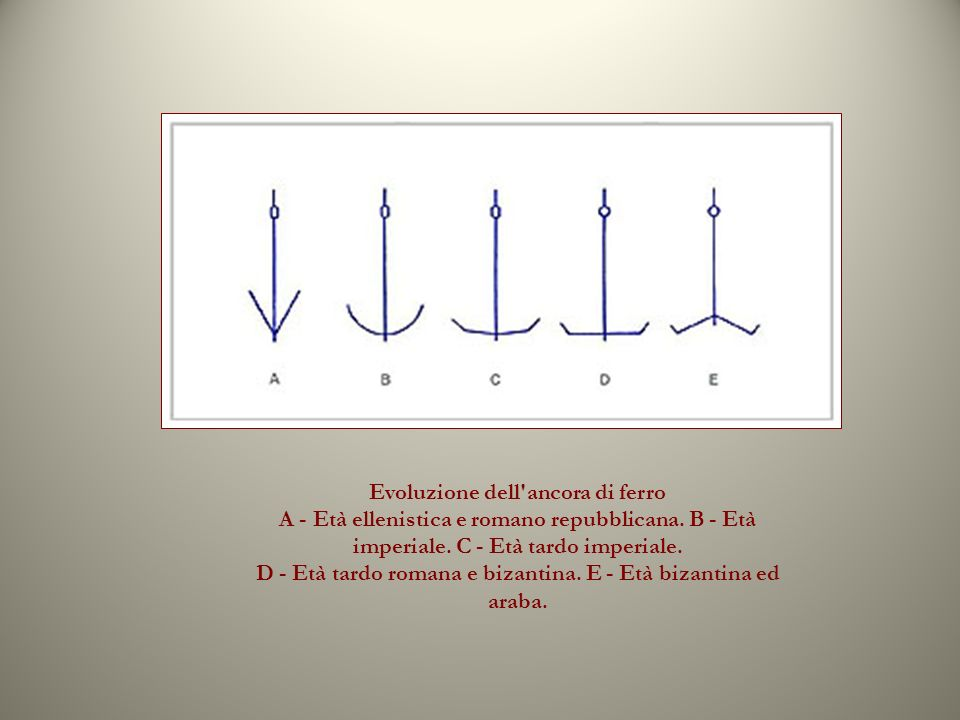 Evoluzione dell ancora di ferro A - Età ellenistica e romano repubblicana.