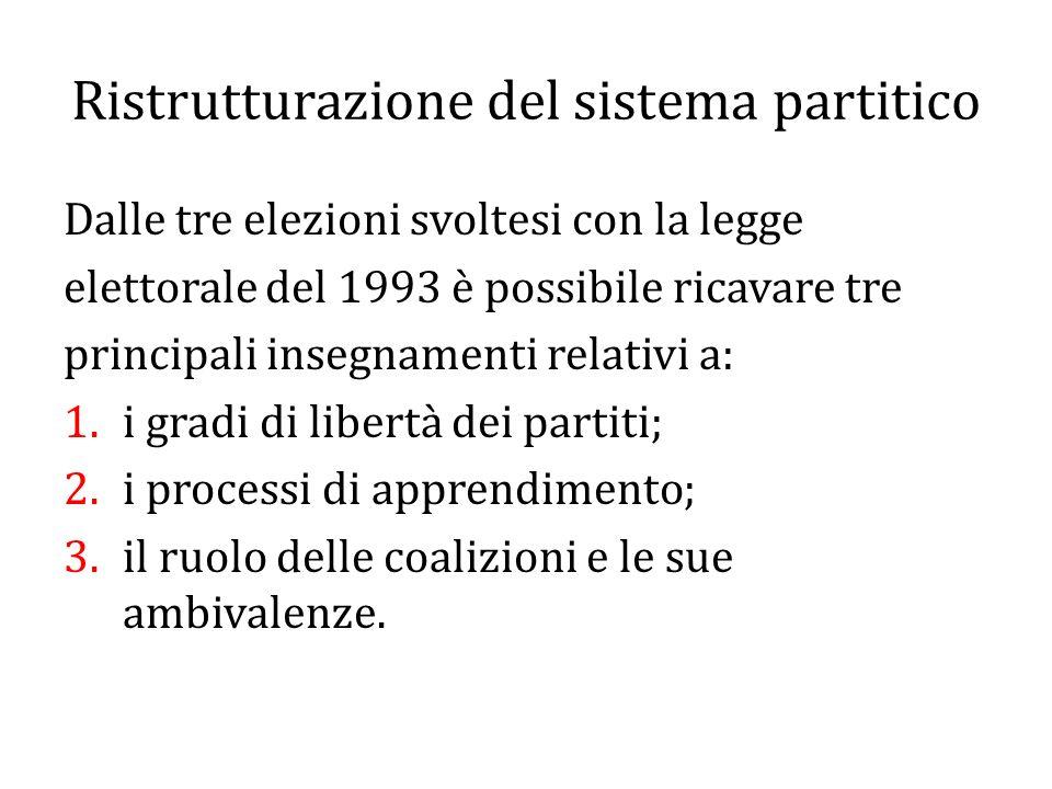 Ristrutturazione del sistema partitico
