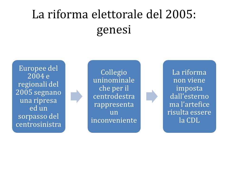 La riforma elettorale del 2005: genesi