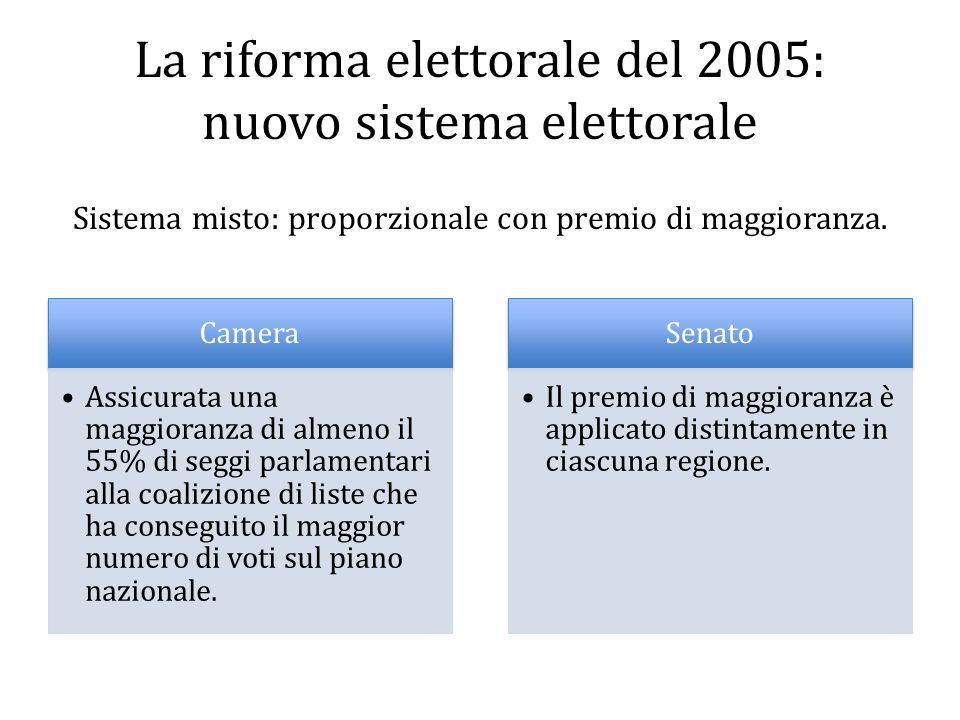 La riforma elettorale del 2005: nuovo sistema elettorale
