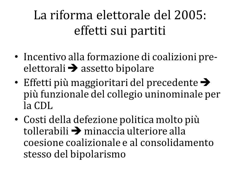 La riforma elettorale del 2005: effetti sui partiti