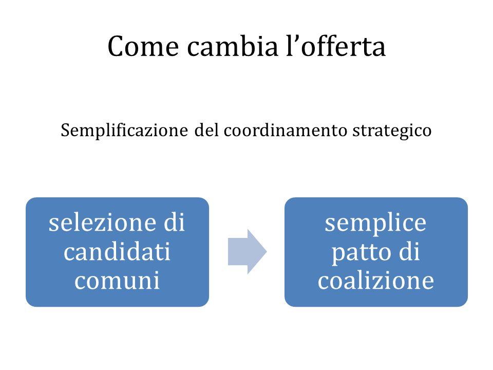 Come cambia l'offerta Semplificazione del coordinamento strategico