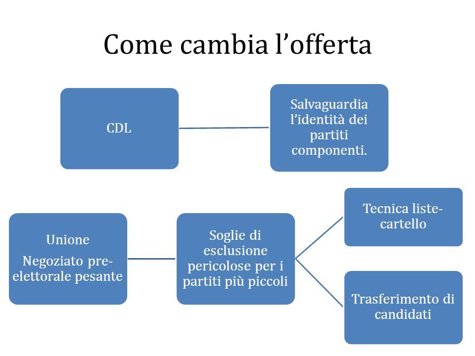 Come cambia l'offerta Unione Negoziato pre-elettorale pesante CDL