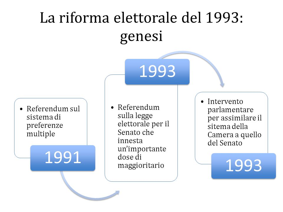 La riforma elettorale del 1993: genesi