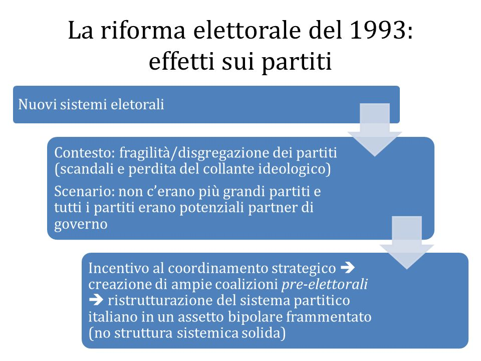 La riforma elettorale del 1993: effetti sui partiti