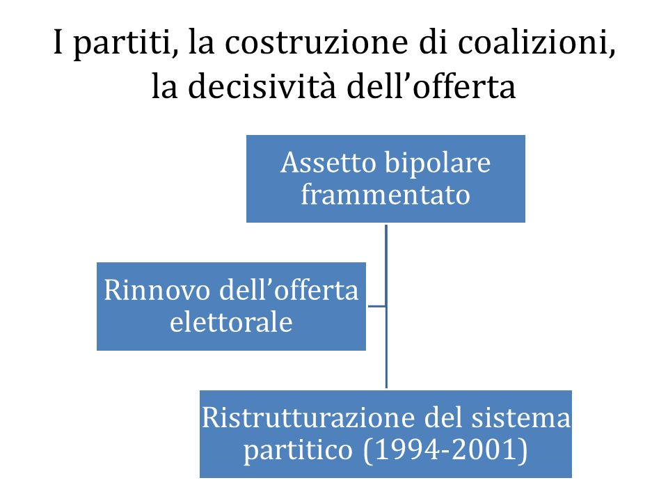 I partiti, la costruzione di coalizioni, la decisività dell'offerta