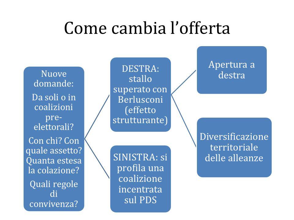 Come cambia l'offerta Diversificazione territoriale delle alleanze