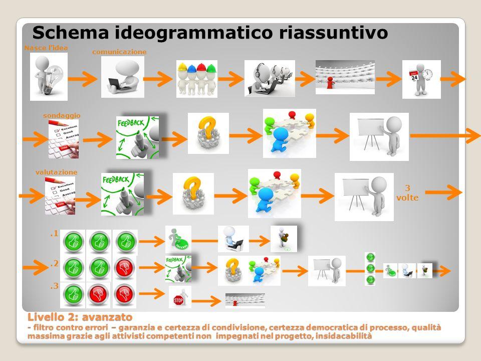 Schema ideogrammatico riassuntivo