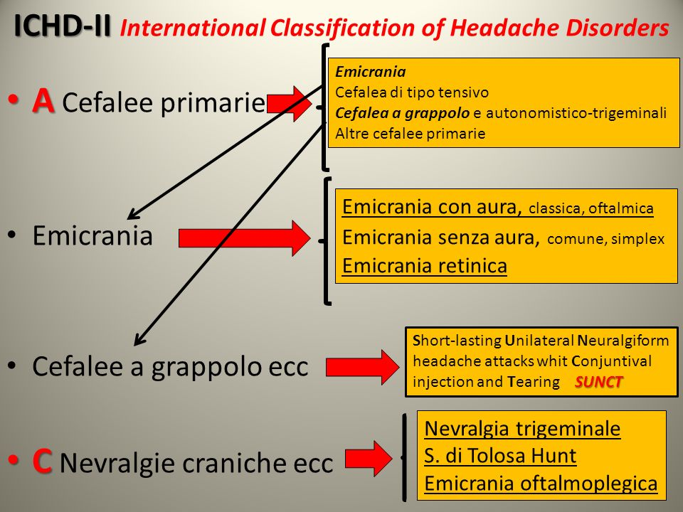 ICHD-II International Classification of Headache Disorders