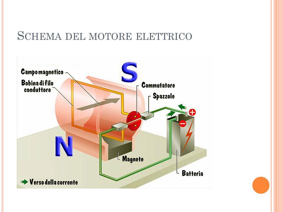 Schema del motore elettrico