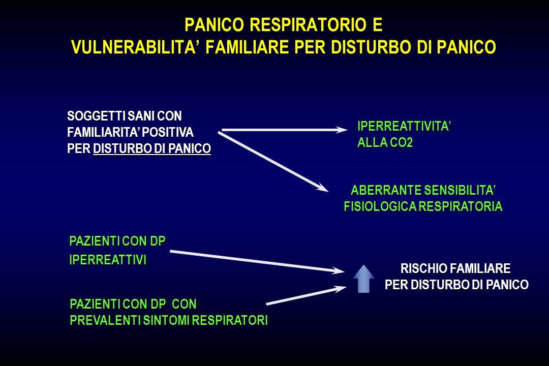 PANICO RESPIRATORIO E VULNERABILITA' FAMILIARE PER DISTURBO DI PANICO