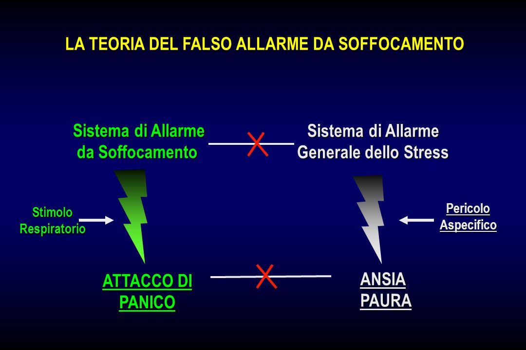 LA TEORIA DEL FALSO ALLARME DA SOFFOCAMENTO