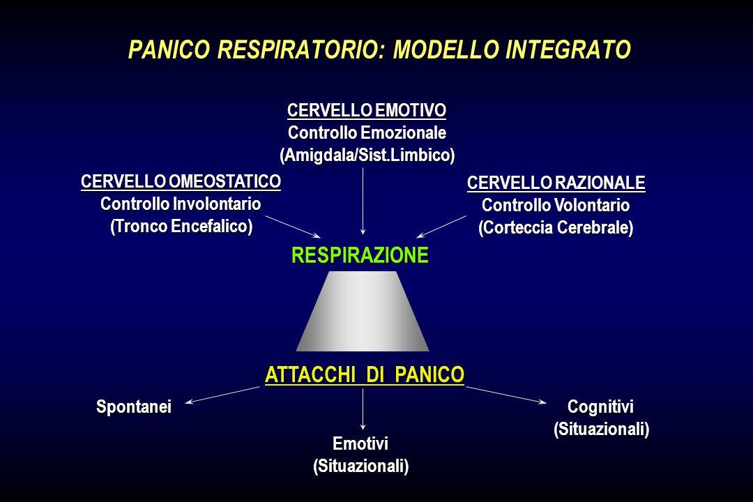 PANICO RESPIRATORIO: MODELLO INTEGRATO