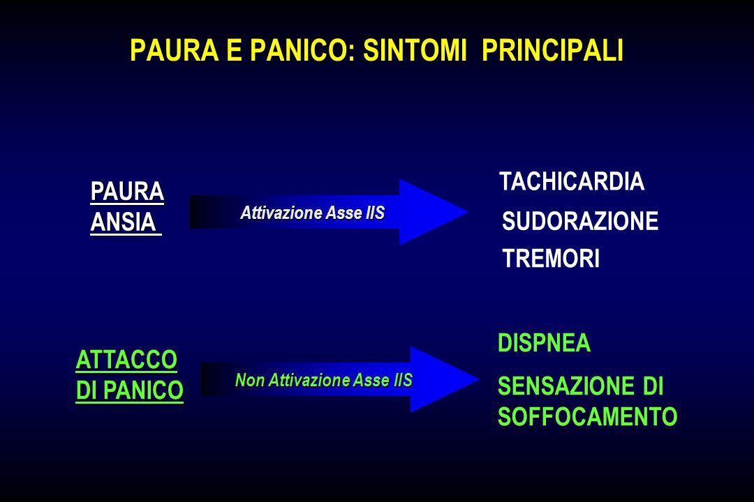 PAURA E PANICO: SINTOMI PRINCIPALI