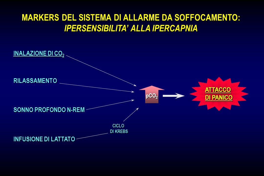 MARKERS DEL SISTEMA DI ALLARME DA SOFFOCAMENTO: