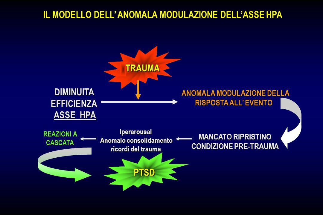 IL MODELLO DELL' ANOMALA MODULAZIONE DELL'ASSE HPA