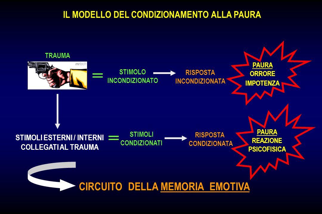 IL MODELLO DEL CONDIZIONAMENTO ALLA PAURA