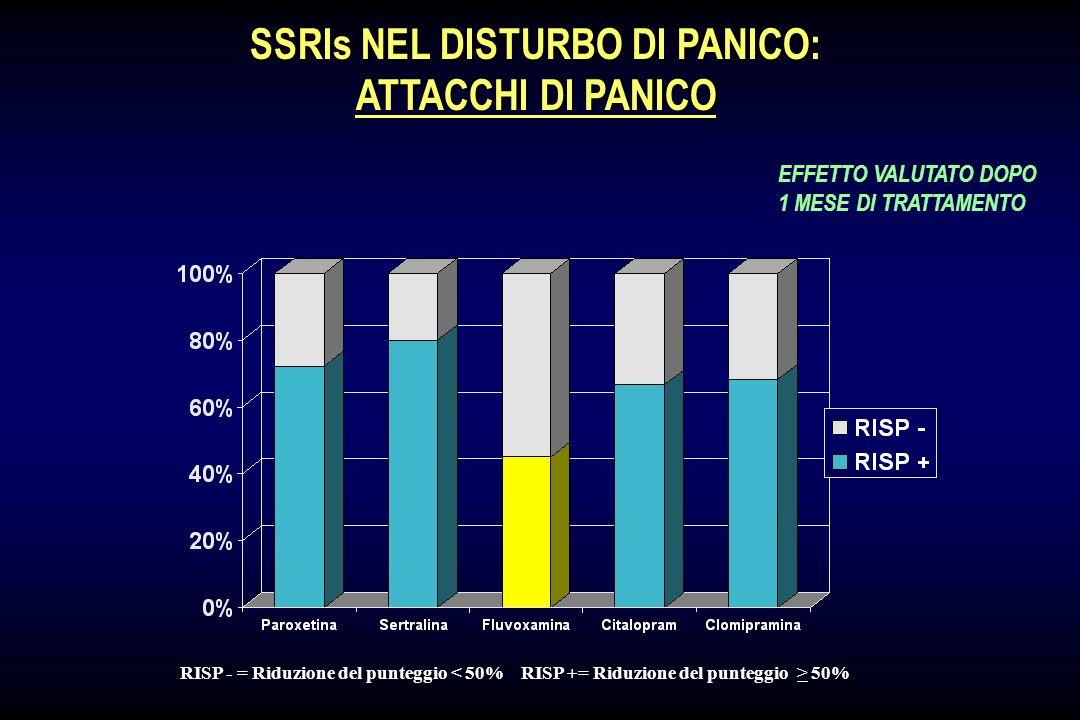 SSRIs NEL DISTURBO DI PANICO: