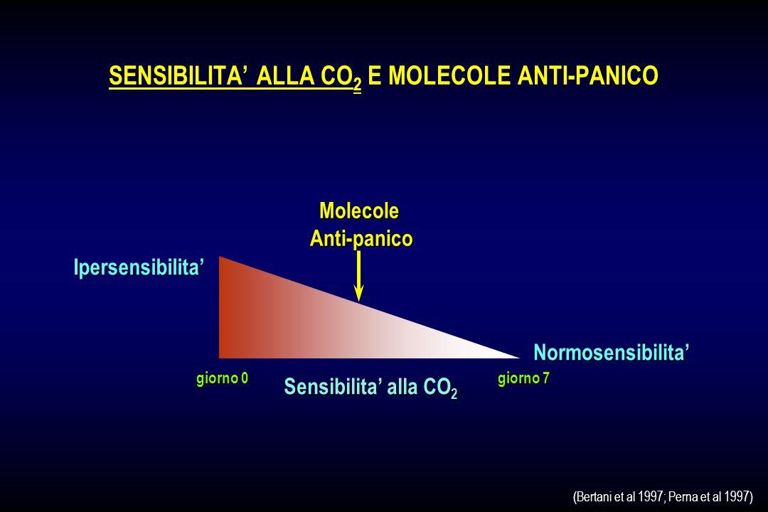 SENSIBILITA' ALLA CO2 E MOLECOLE ANTI-PANICO