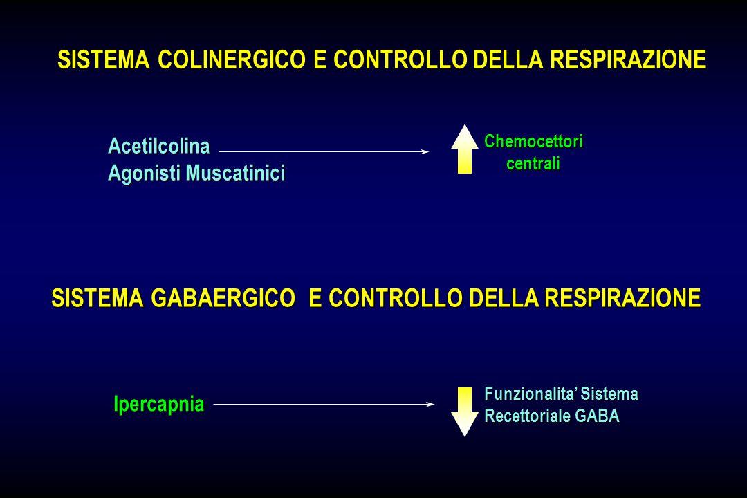 SISTEMA COLINERGICO E CONTROLLO DELLA RESPIRAZIONE