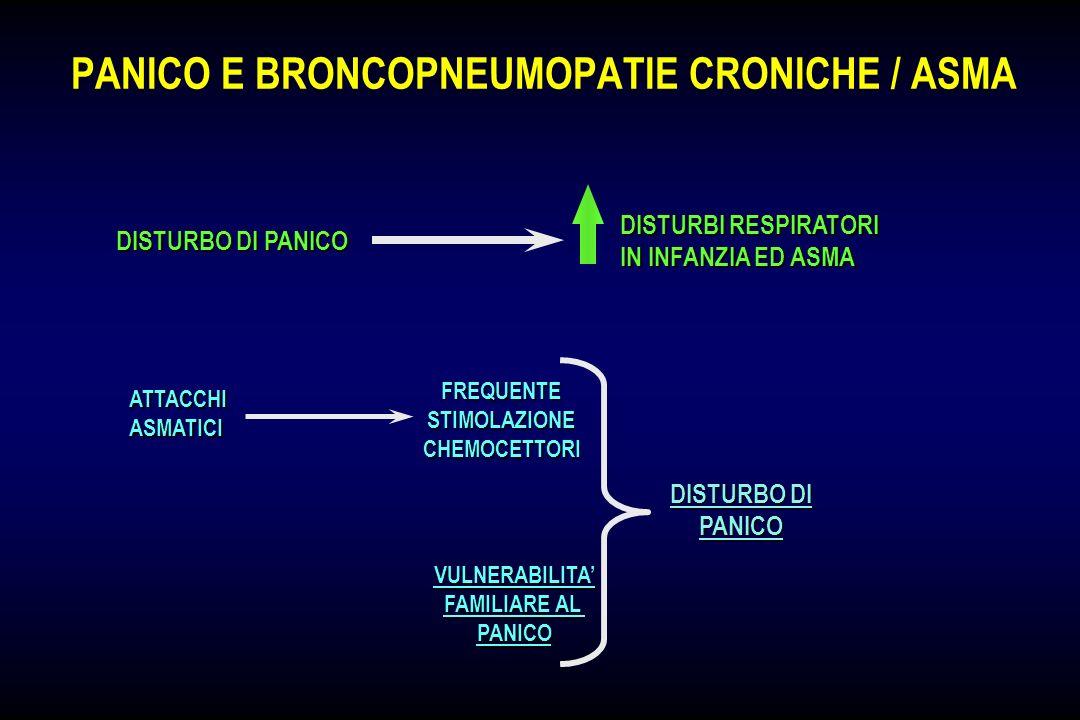 PANICO E BRONCOPNEUMOPATIE CRONICHE / ASMA