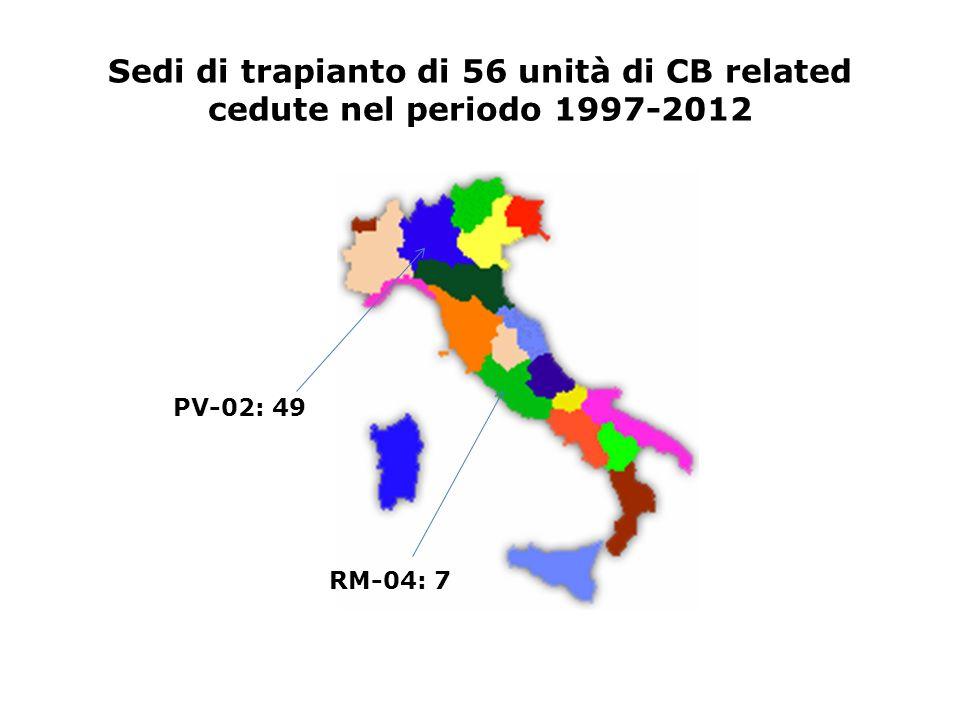 Sedi di trapianto di 56 unità di CB related cedute nel periodo 1997-2012