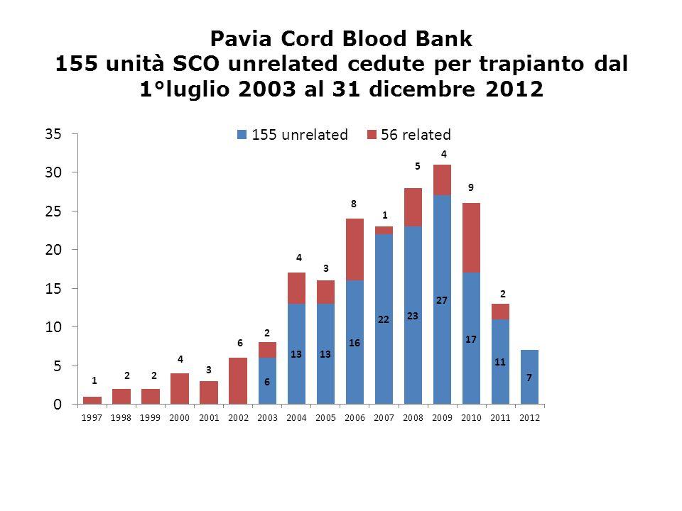 Pavia Cord Blood Bank 155 unità SCO unrelated cedute per trapianto dal 1°luglio 2003 al 31 dicembre 2012