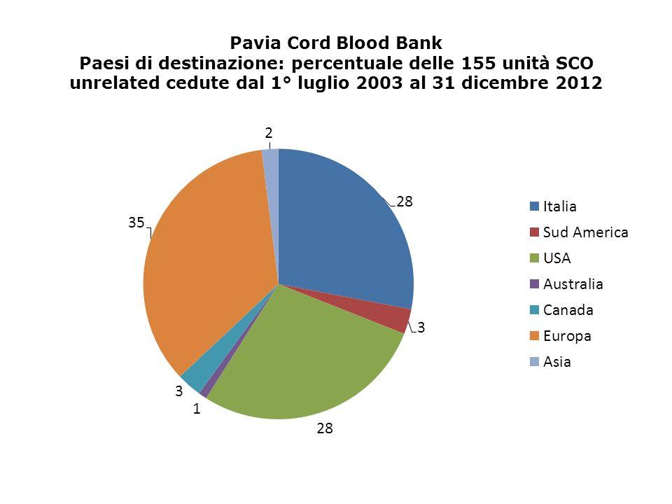 Pavia Cord Blood Bank Paesi di destinazione: percentuale delle 155 unità SCO unrelated cedute dal 1° luglio 2003 al 31 dicembre 2012